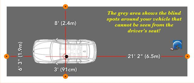 The two biggest blind areas around your vehicle are on the passenger's side and to the rear.